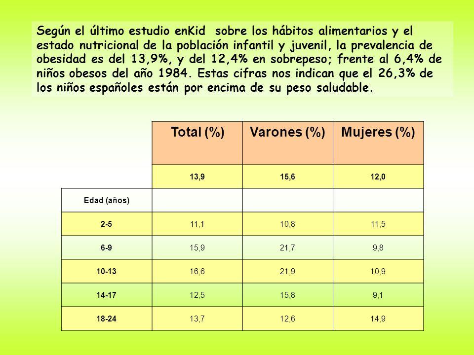 Total (%) Varones (%) Mujeres (%)