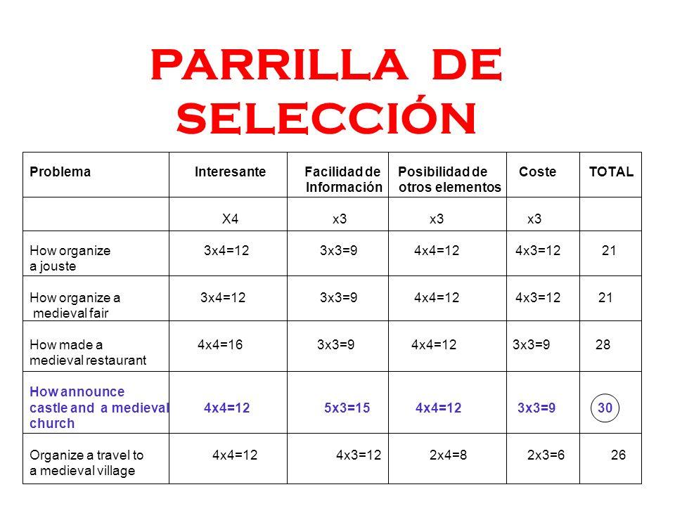 PARRILLA DE SELECCIÓN Problema Interesante Facilidad de Posibilidad de Coste TOTAL.