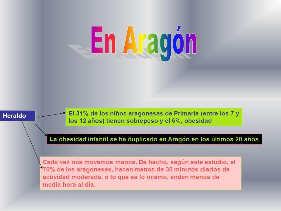 En AragónEl 31% de los niños aragoneses de Primaria (entre los 7 y los 12 años) tienen sobrepeso y el 6%, obesidad.