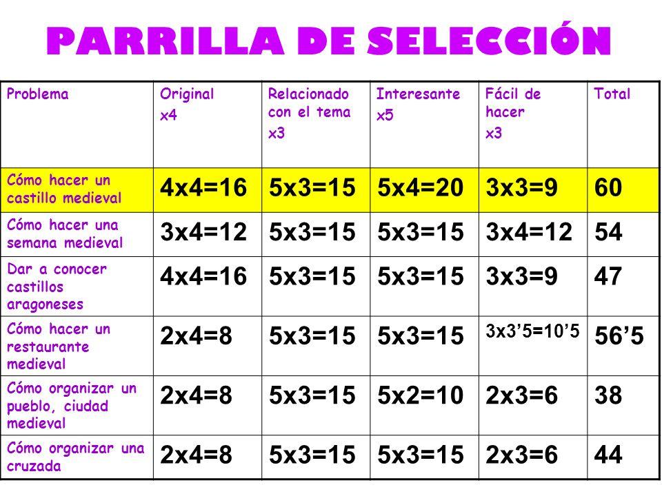 PARRILLA DE SELECCIÓN 4x4=16 5x3=15 5x4=20 3x3=9 60 3x4=12 54 47 2x4=8