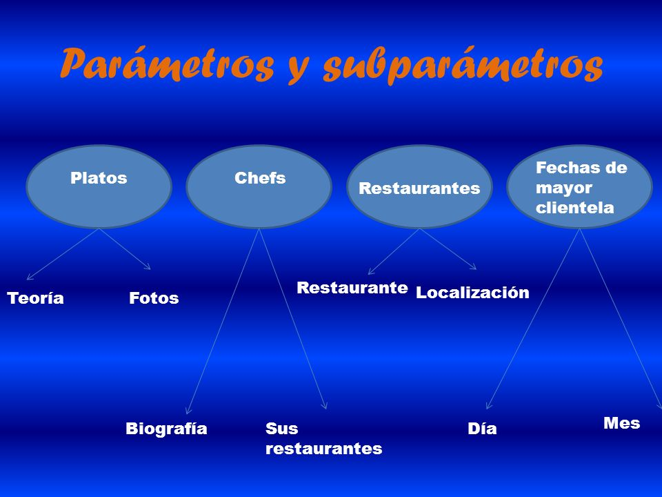 Parámetros y subparámetros