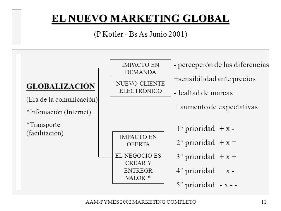 EL NUEVO MARKETING GLOBAL