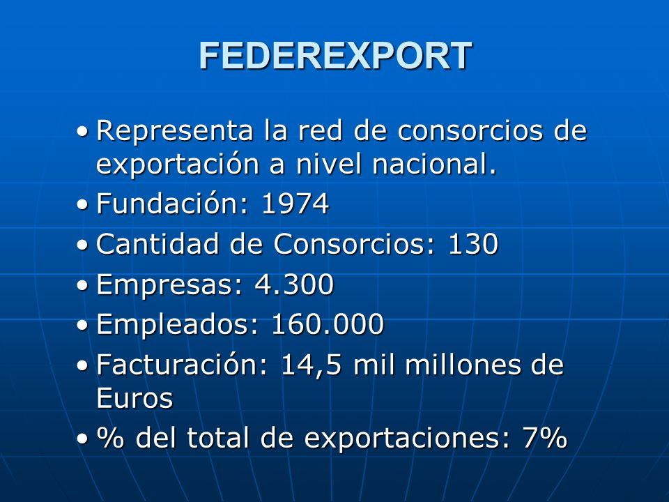 FEDEREXPORT Representa la red de consorcios de exportación a nivel nacional. Fundación: 1974. Cantidad de Consorcios: 130.
