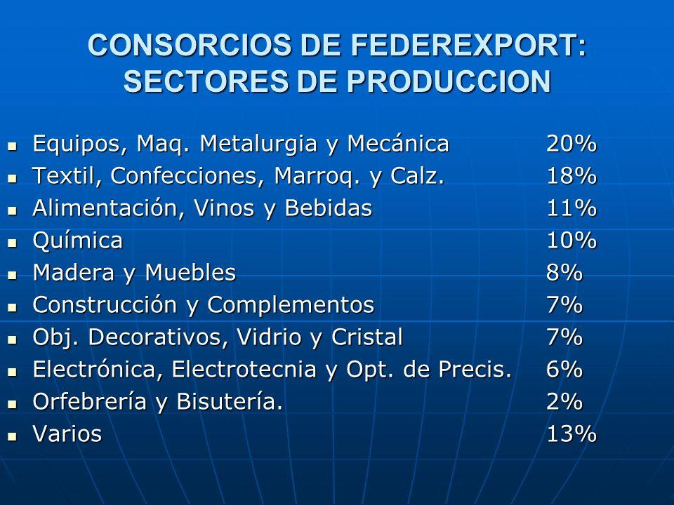 CONSORCIOS DE FEDEREXPORT: SECTORES DE PRODUCCION