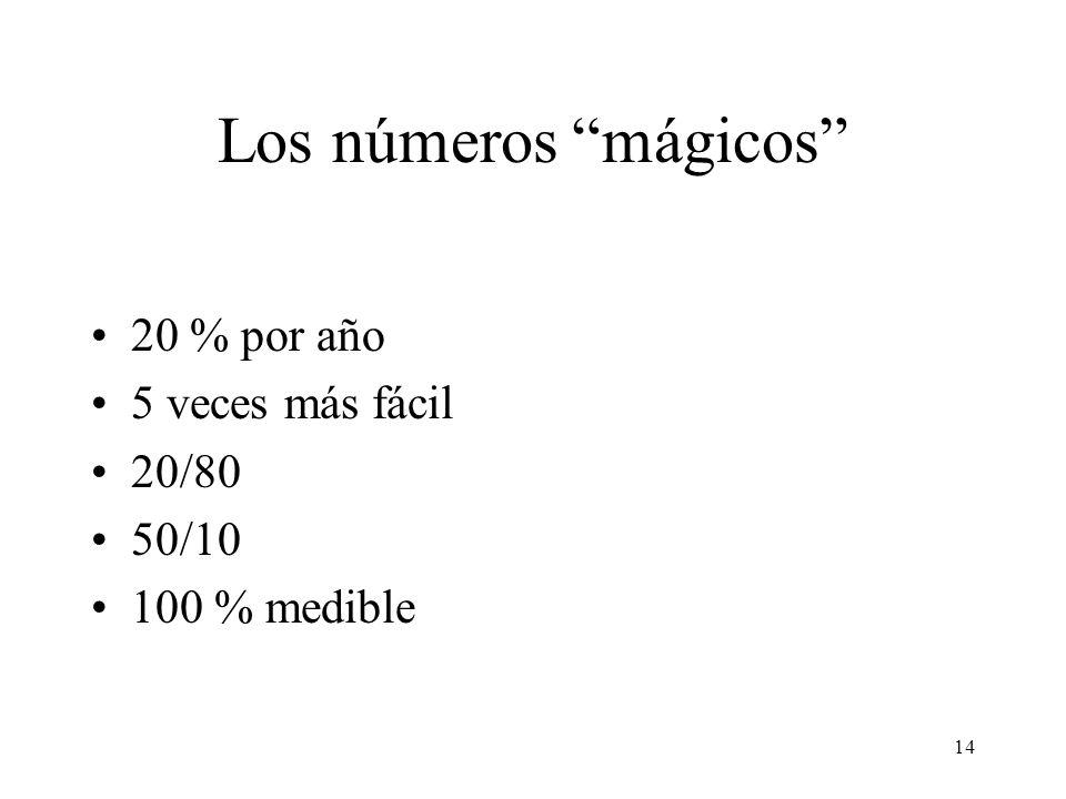 Los números mágicos 20 % por año 5 veces más fácil 20/80 50/10