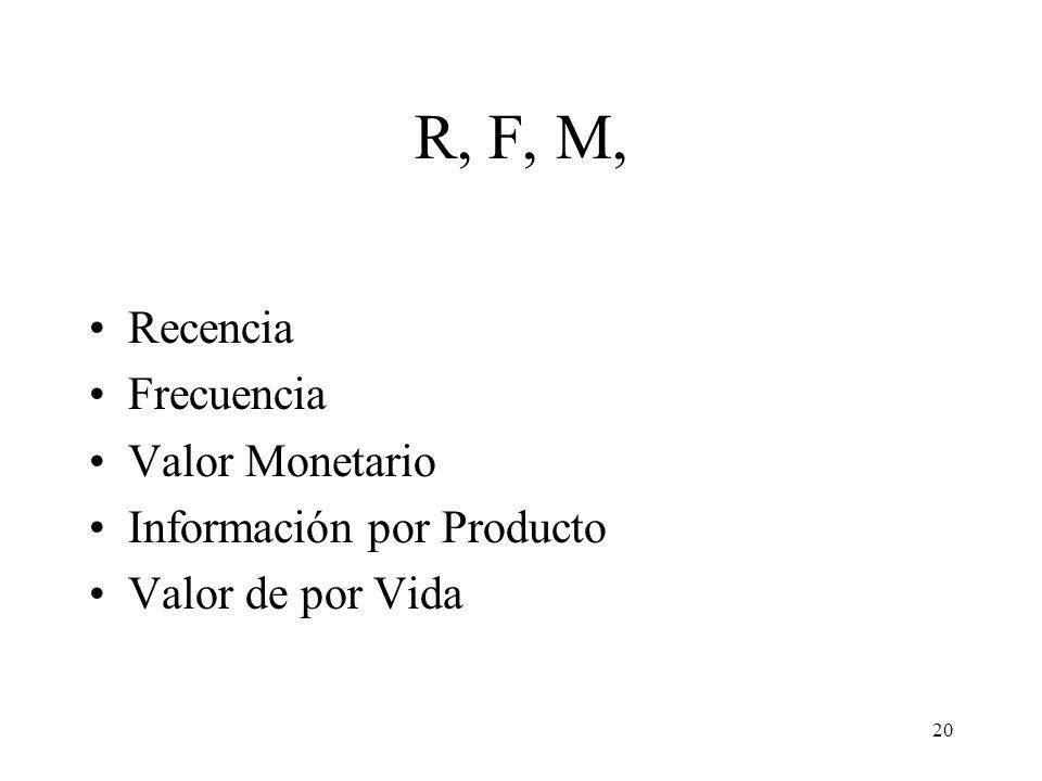 R, F, M, Recencia Frecuencia Valor Monetario Información por Producto