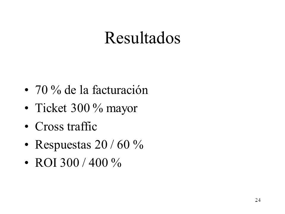 Resultados 70 % de la facturación Ticket 300 % mayor Cross traffic