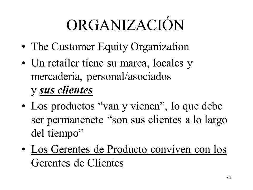 ORGANIZACIÓN The Customer Equity Organization