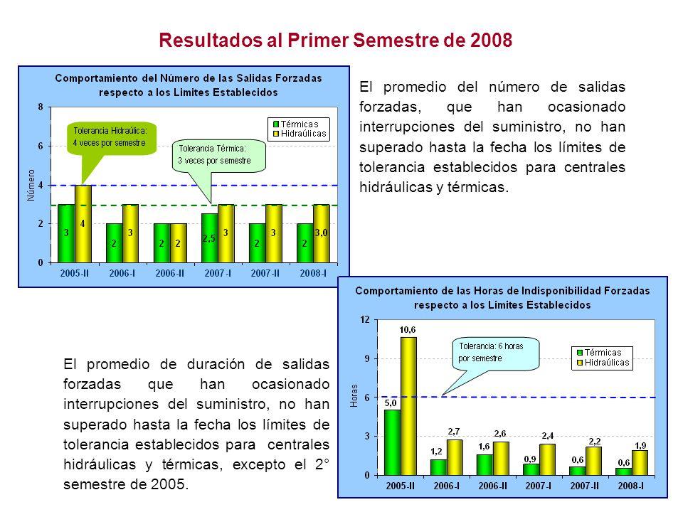 Resultados al Primer Semestre de 2008