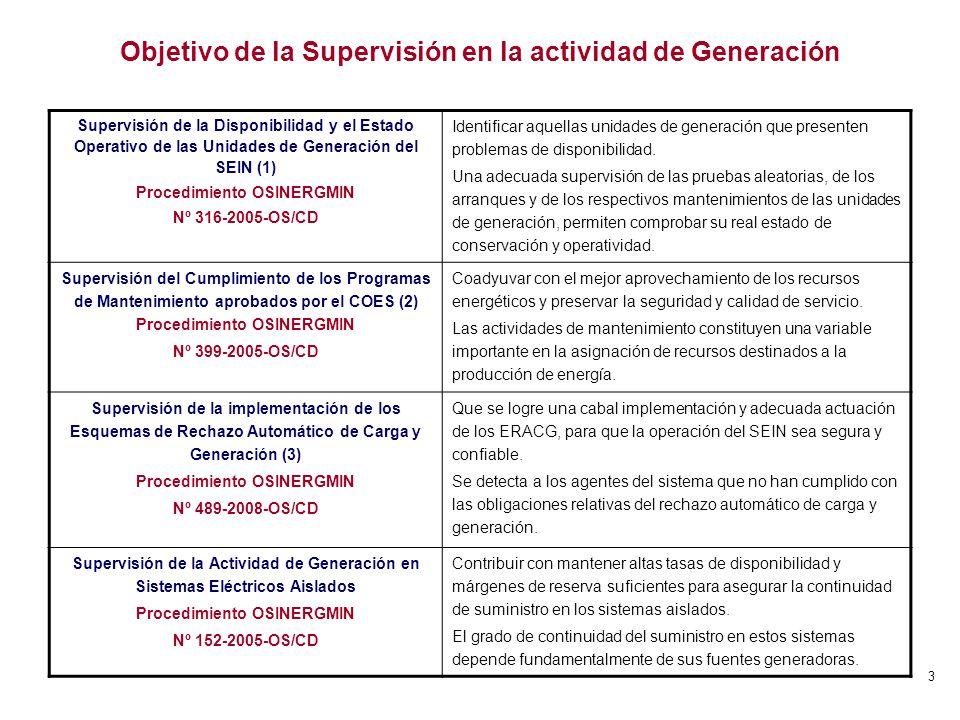 Objetivo de la Supervisión en la actividad de Generación