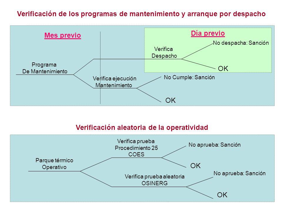 Verificación de los programas de mantenimiento y arranque por despacho