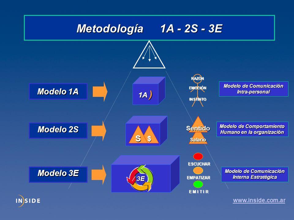 Metodología 1A - 2S - 3E Modelo 1A Modelo 2S S Modelo 3E 1A ) $