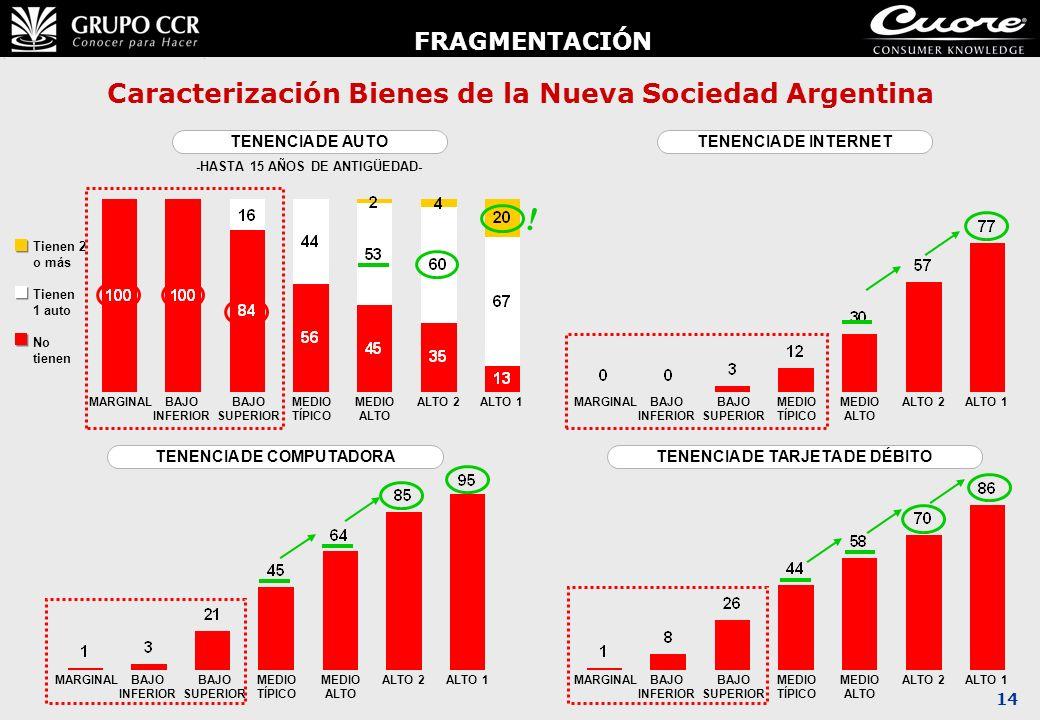 ! Caracterización Bienes de la Nueva Sociedad Argentina FRAGMENTACIÓN