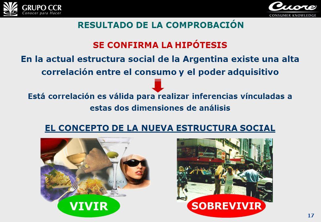 VIVIR SOBREVIVIR RESULTADO DE LA COMPROBACIÓN SE CONFIRMA LA HIPÓTESIS