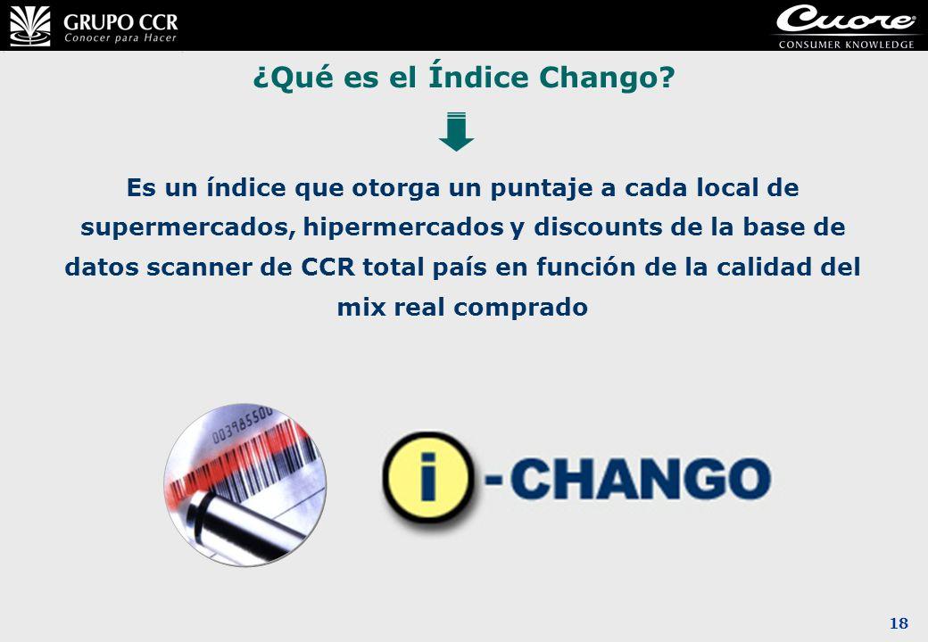 ¿Qué es el Índice Chango