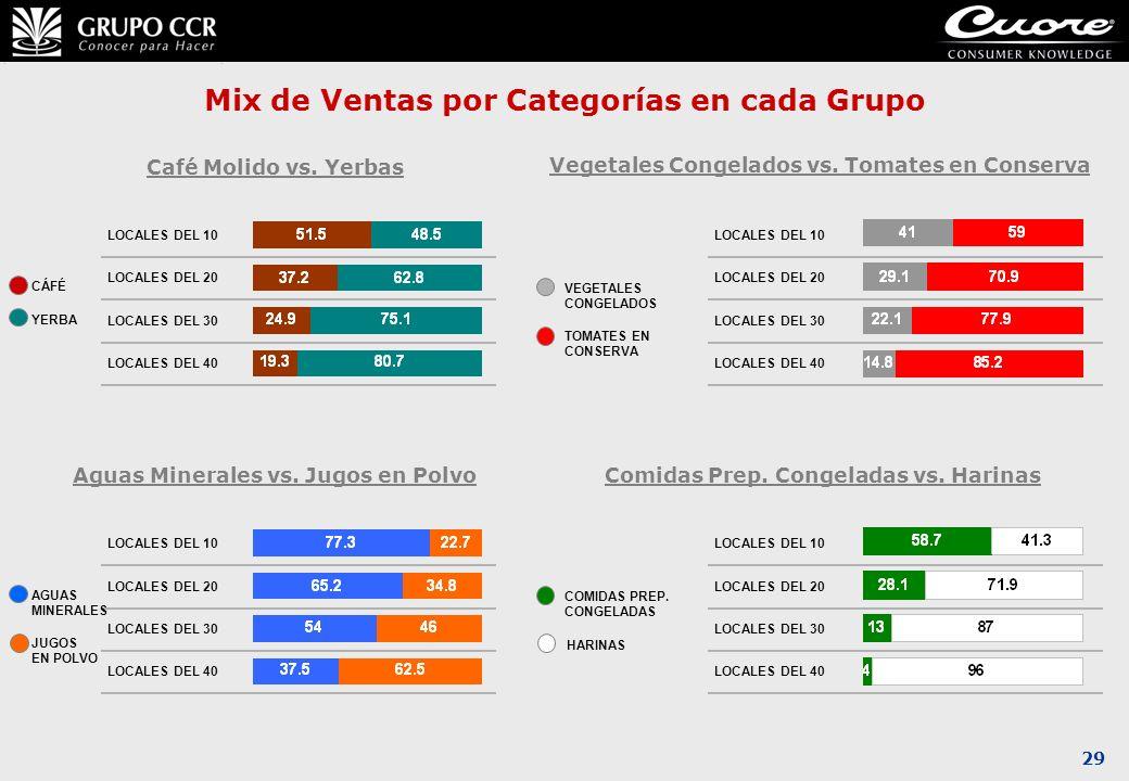 Mix de Ventas por Categorías en cada Grupo