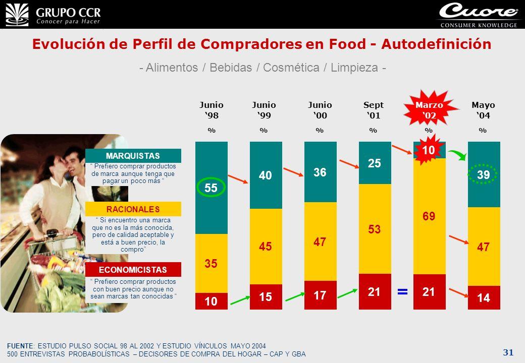 Evolución de Perfil de Compradores en Food - Autodefinición