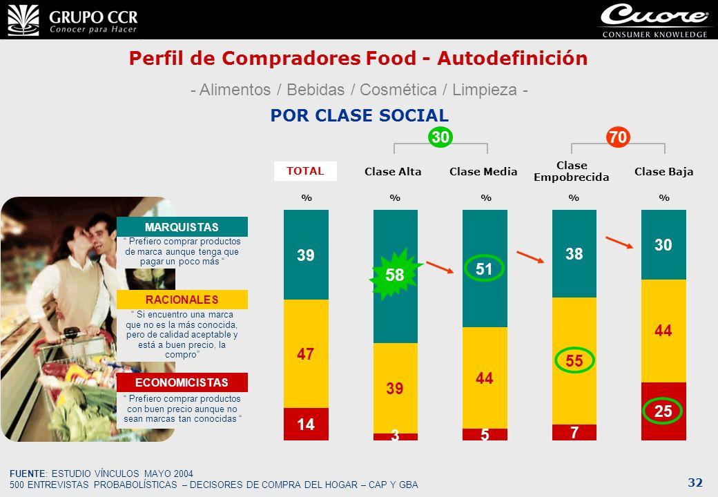 Perfil de Compradores Food - Autodefinición