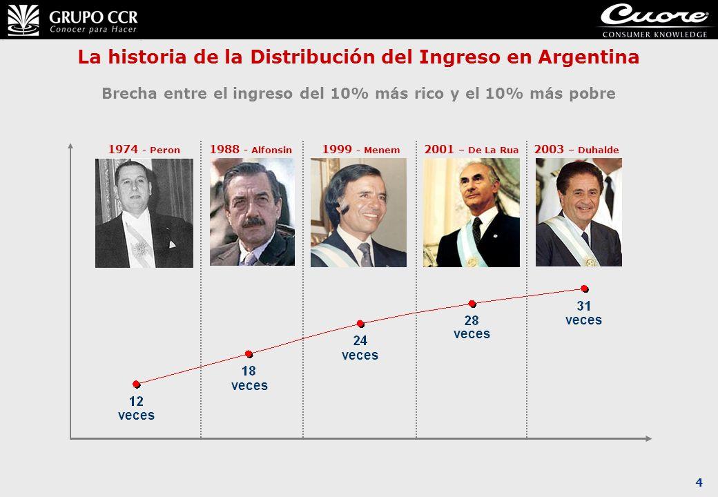 La historia de la Distribución del Ingreso en Argentina