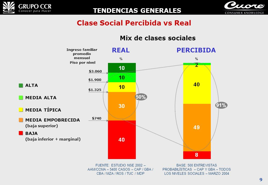 Clase Social Percibida vs Real Ingreso familiar promedio mensual