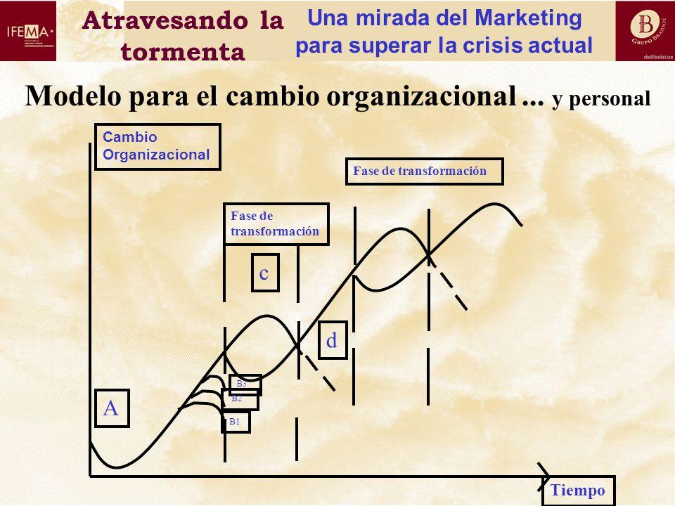 Modelo para el cambio organizacional ... y personal