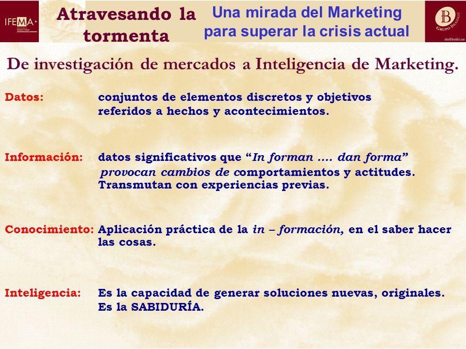 De investigación de mercados a Inteligencia de Marketing.