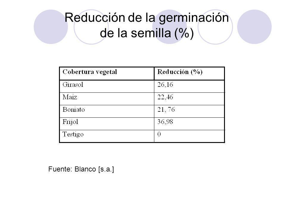 Reducción de la germinación de la semilla (%)