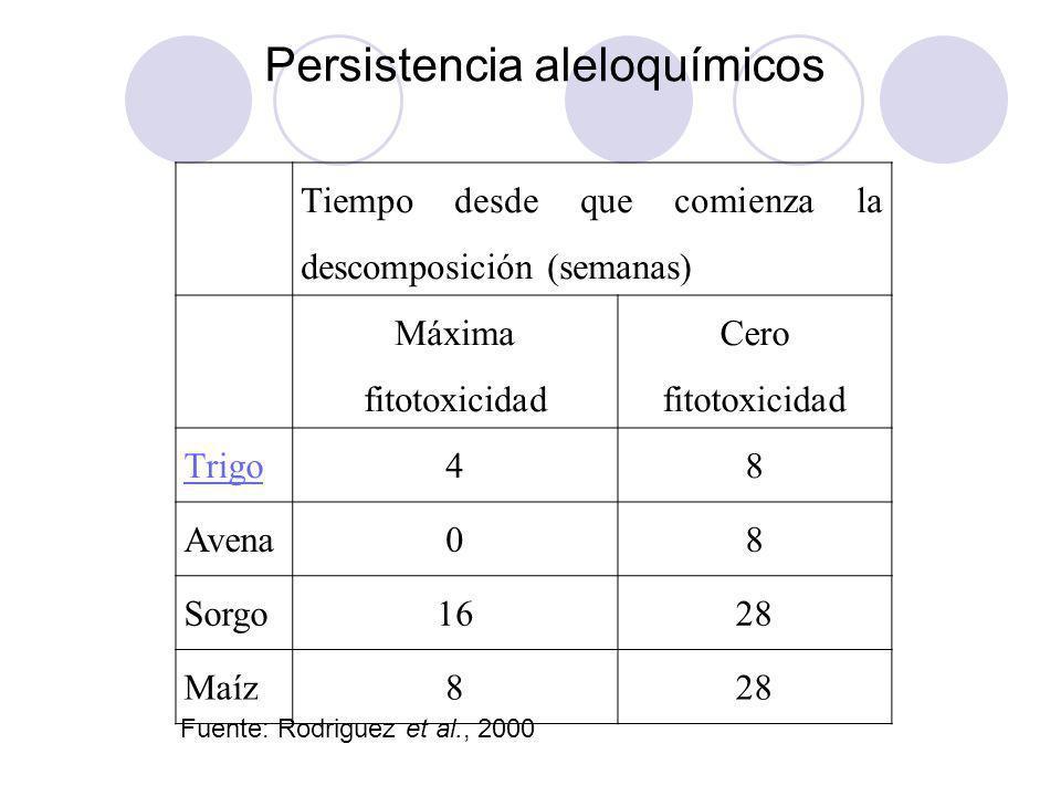 Persistencia aleloquímicos