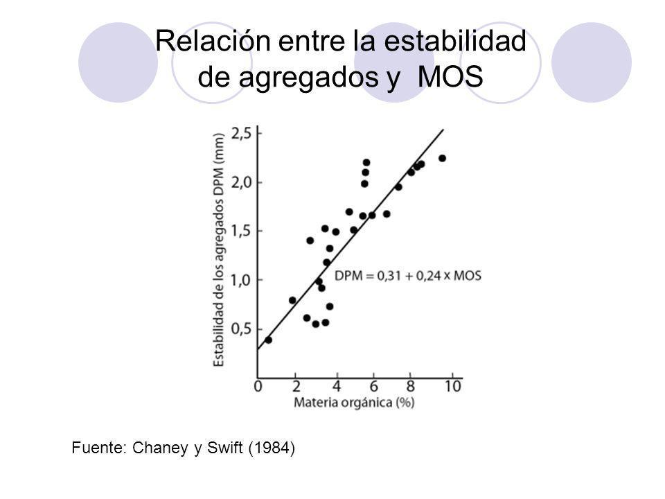 Relación entre la estabilidad de agregados y MOS