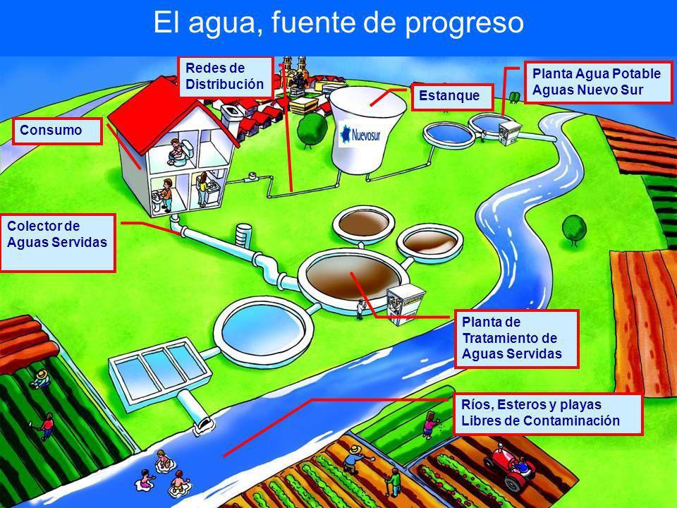 El agua, fuente de progreso