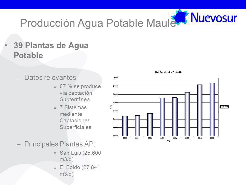 Producción Agua Potable Maule