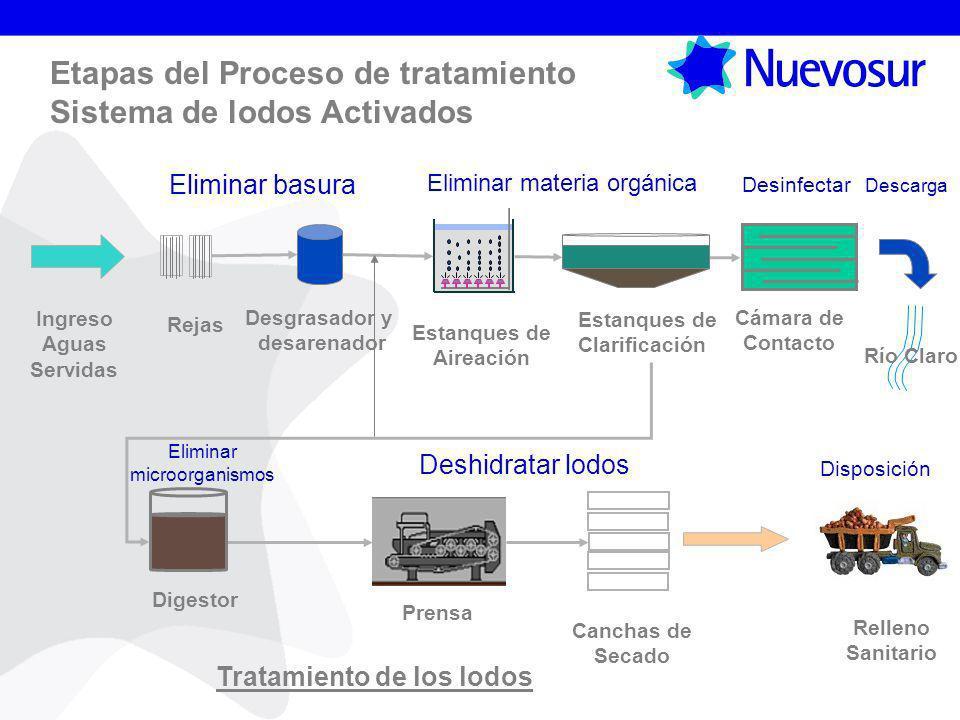 Etapas del Proceso de tratamiento Sistema de lodos Activados