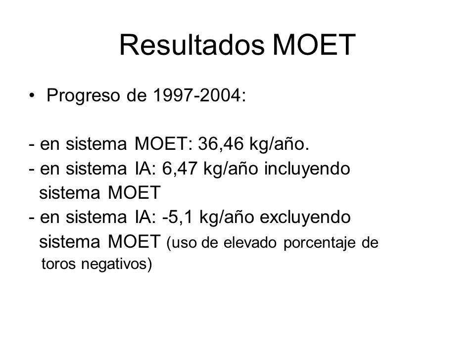 Resultados MOET Progreso de 1997-2004: