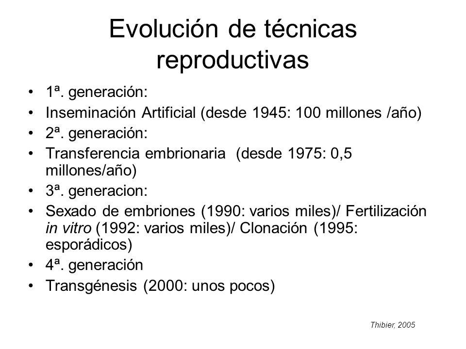 Evolución de técnicas reproductivas