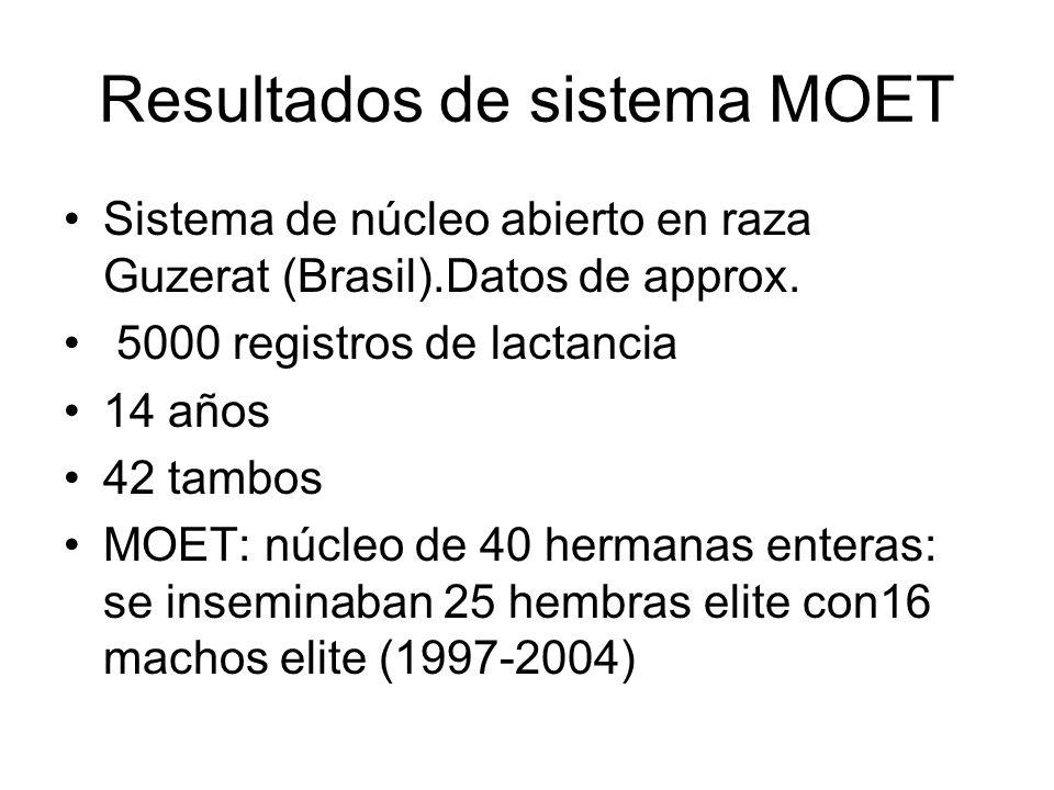 Resultados de sistema MOET