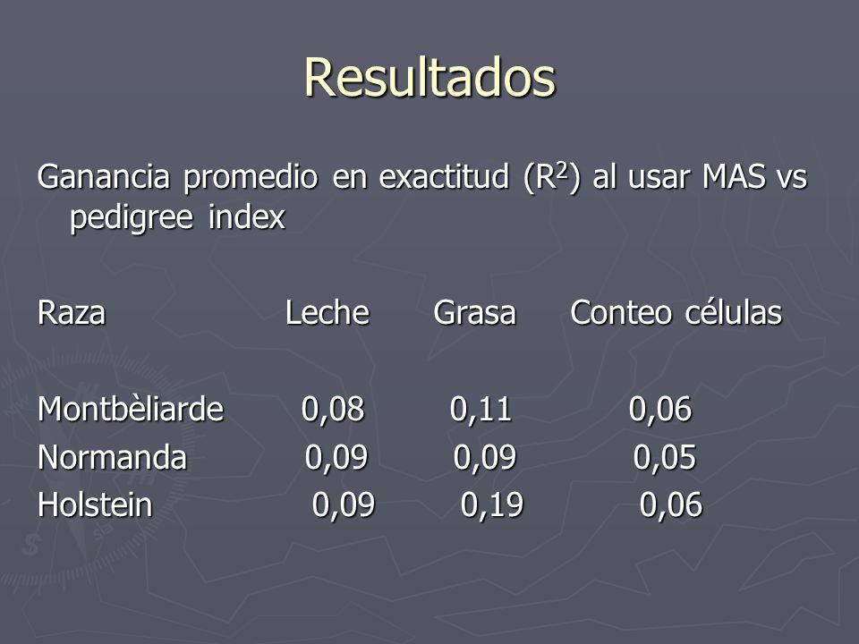ResultadosGanancia promedio en exactitud (R2) al usar MAS vs pedigree index. Raza Leche Grasa Conteo células.