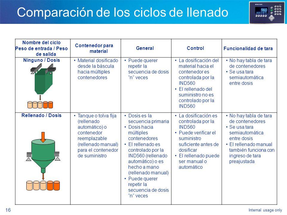 Comparación de los ciclos de llenado