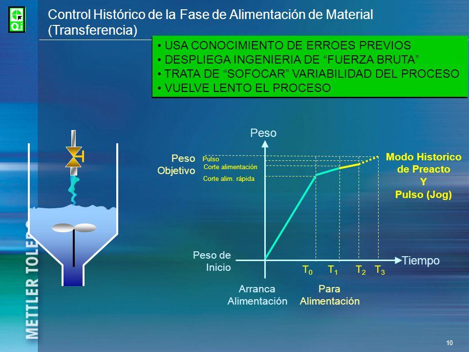 Control Histórico de la Fase de Alimentación de Material (Transferencia)