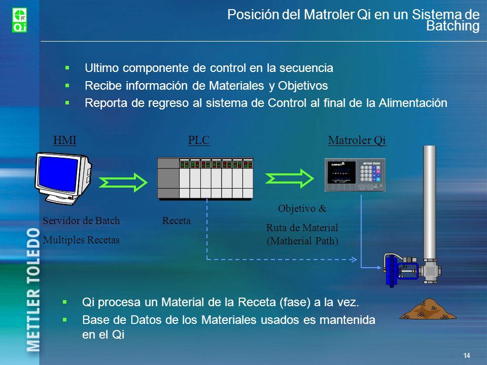 Posición del Matroler Qi en un Sistema de Batching