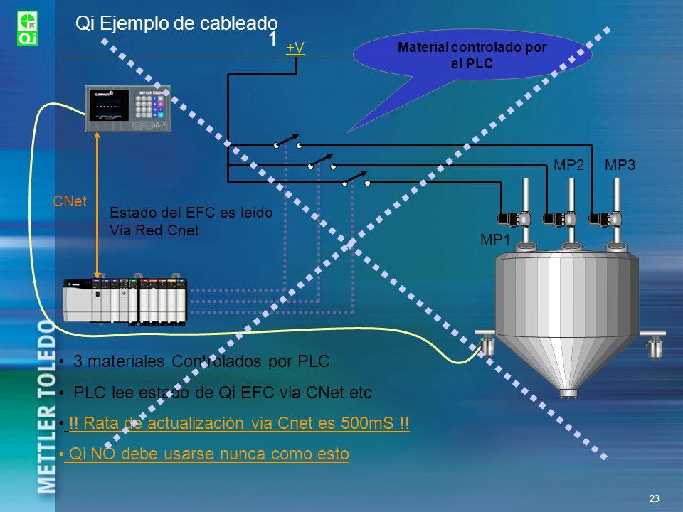 Material controlado por el PLC