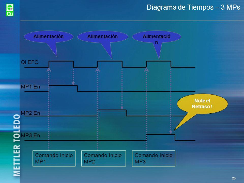 Diagrama de Tiempos – 3 MPs