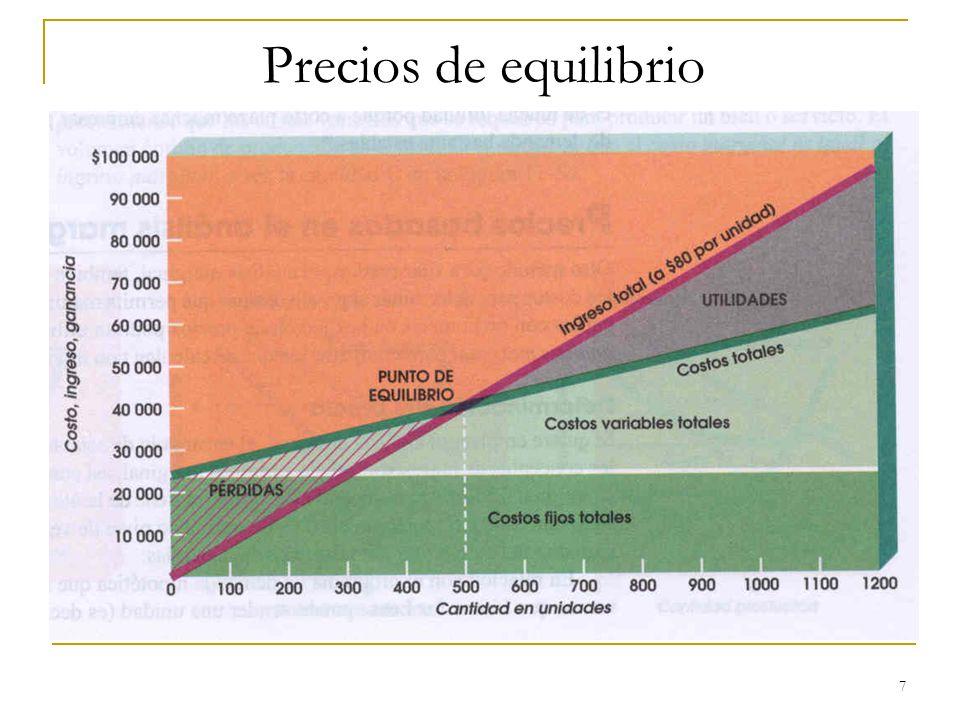 Precios de equilibrio 7