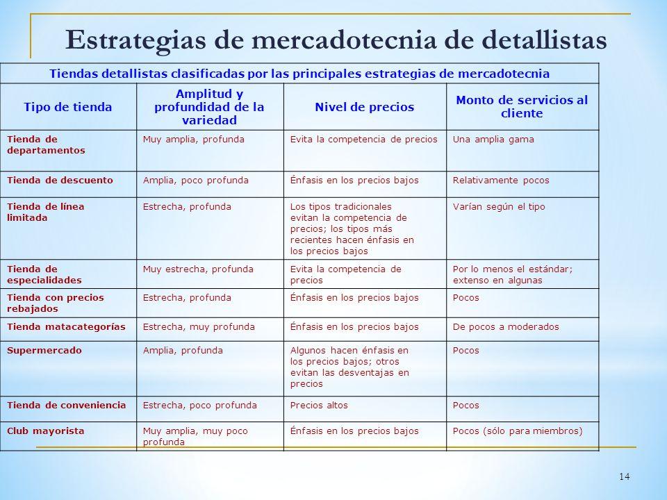 Estrategias de mercadotecnia de detallistas