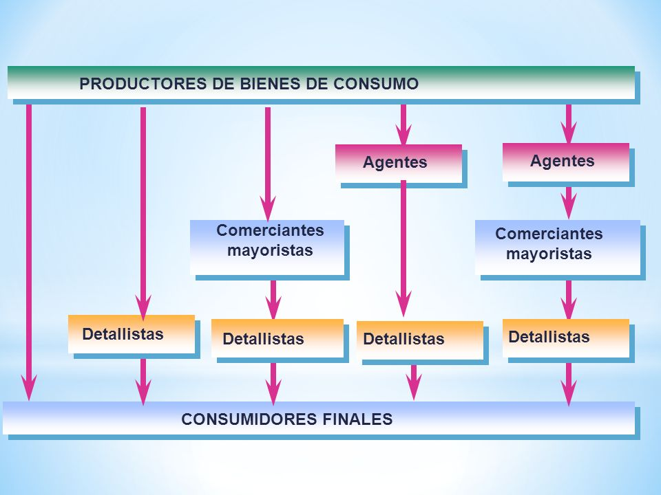 PRODUCTORES DE BIENES DE CONSUMO