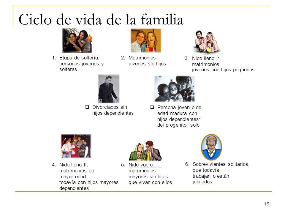 Ciclo de vida de la familia