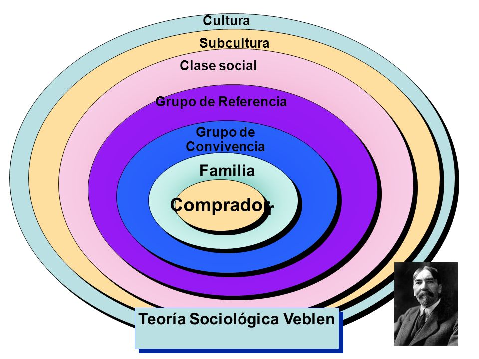 Teoría Sociológica Veblen
