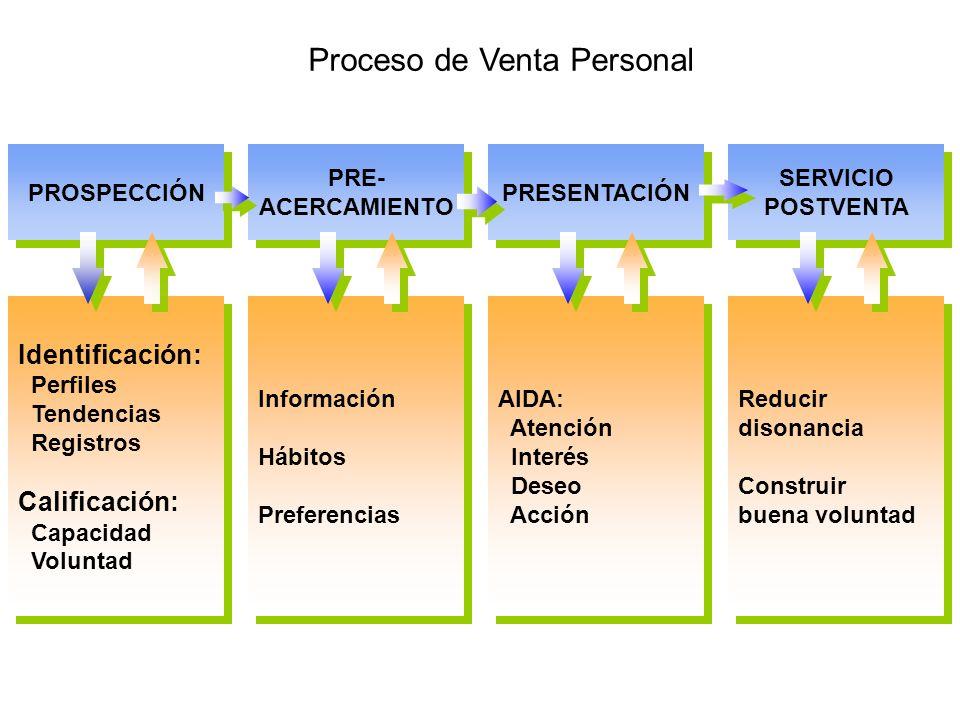 Proceso de Venta Personal