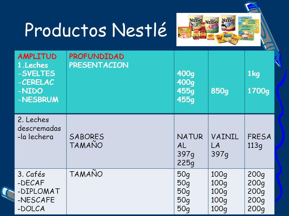 Productos Nestlé AMPLITUD 1.Leches -SVELTES -CERELAC -NIDO -NESBRUM