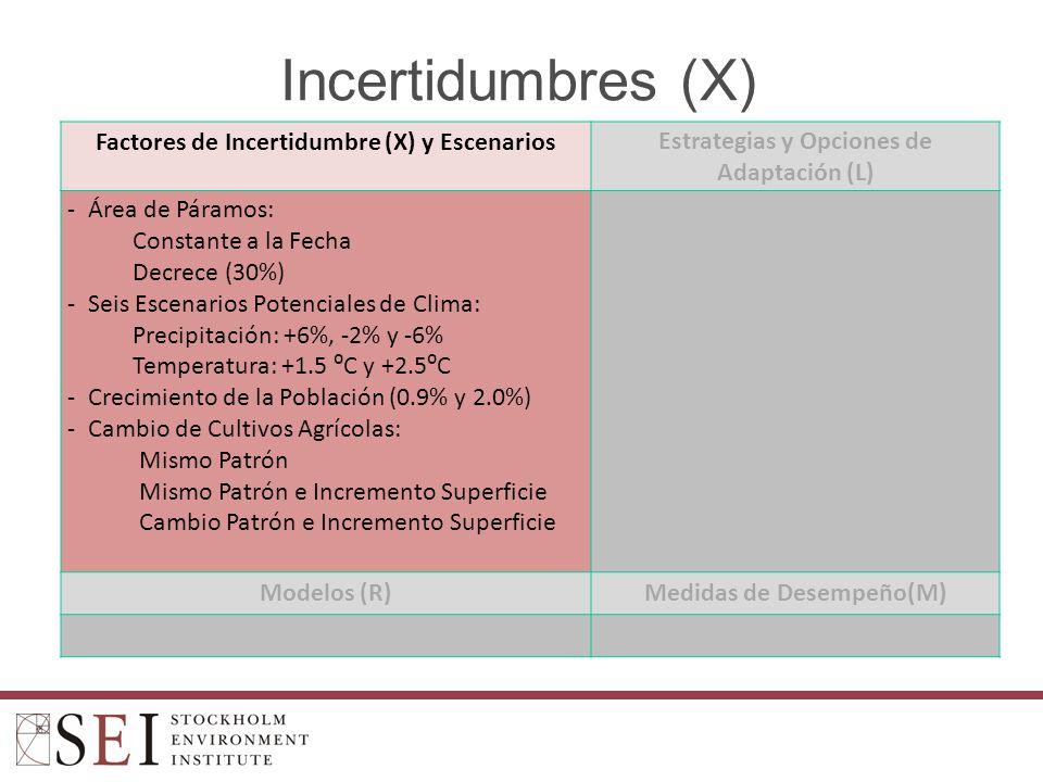 Incertidumbres (X) Factores de Incertidumbre (X) y Escenarios