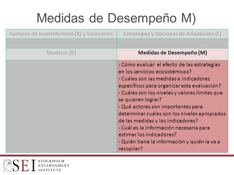 Medidas de Desempeño M)